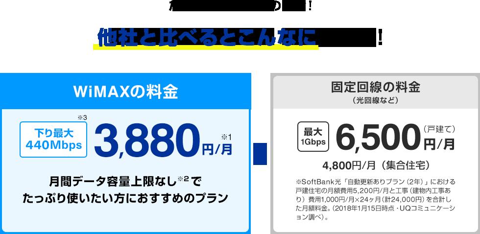 たっぷり使えて、この料金!他社と比べるとこんなにおトク! WiMAXの料金 ギガ放題 3,880円/月※1 月間データ容量上限なし※2でたっぷり使いたい方におすすめのプラン ← 固定回線の料金(光回線など) 最大1Gbps 6,500円/月(戸建て) 4,800円/月(集合住宅) ※SoftBank光﹁自動更新ありプラン(2年)﹂における戸建住宅の月額費用5,200円/月と工事(建物内工事あり)費用1,000円/月×24ヶ月(計24,000円)を合計した月額料金。(2018年1月15日時点・UQコミュニケーション調べ)。